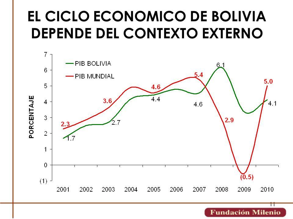 11 EL CICLO ECONOMICO DE BOLIVIA DEPENDE DEL CONTEXTO EXTERNO