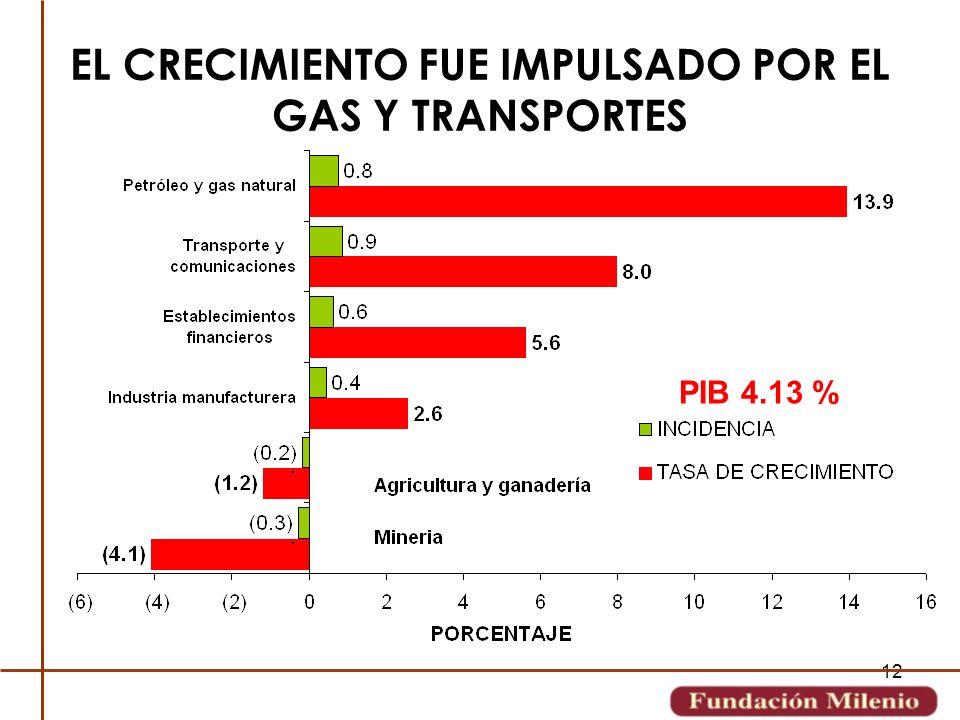 12 EL CRECIMIENTO FUE IMPULSADO POR EL GAS Y TRANSPORTES PIB 4.13 %