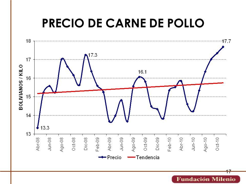 17 PRECIO DE CARNE DE POLLO