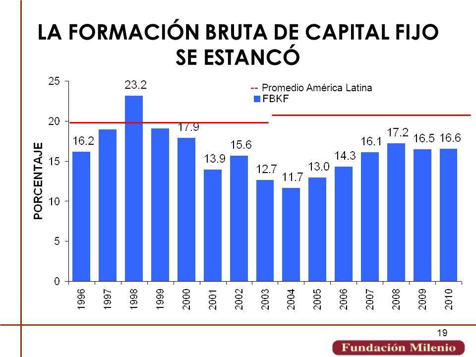 19 LA FORMACIÓN BRUTA DE CAPITAL FIJO SE ESTANCÓ -- Promedio América Latina
