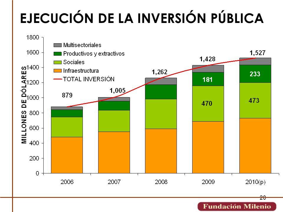20 EJECUCIÓN DE LA INVERSIÓN PÚBLICA