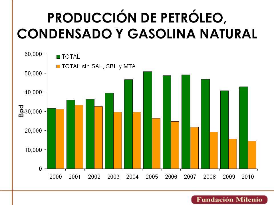 PRODUCCIÓN DE PETRÓLEO, CONDENSADO Y GASOLINA NATURAL