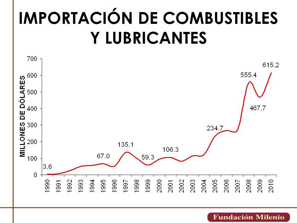 IMPORTACIÓN DE COMBUSTIBLES Y LUBRICANTES