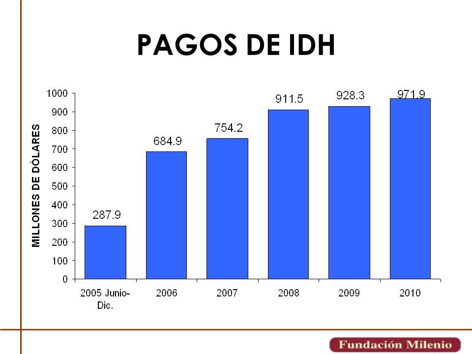 PAGOS DE IDH