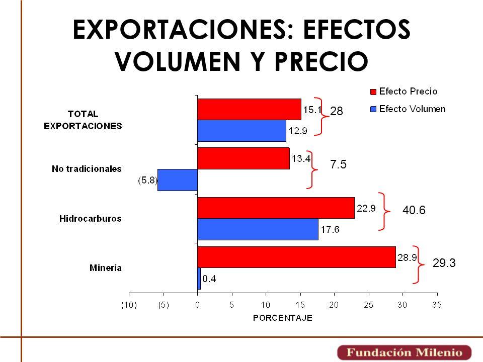 EXPORTACIONES: EFECTOS VOLUMEN Y PRECIO 28 7.5 40.6 29.3