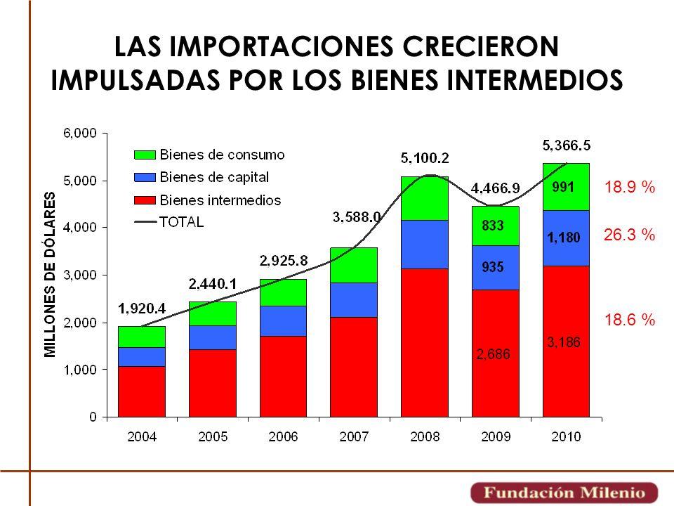 LAS IMPORTACIONES CRECIERON IMPULSADAS POR LOS BIENES INTERMEDIOS 18.6 % 26.3 % 18.9 %