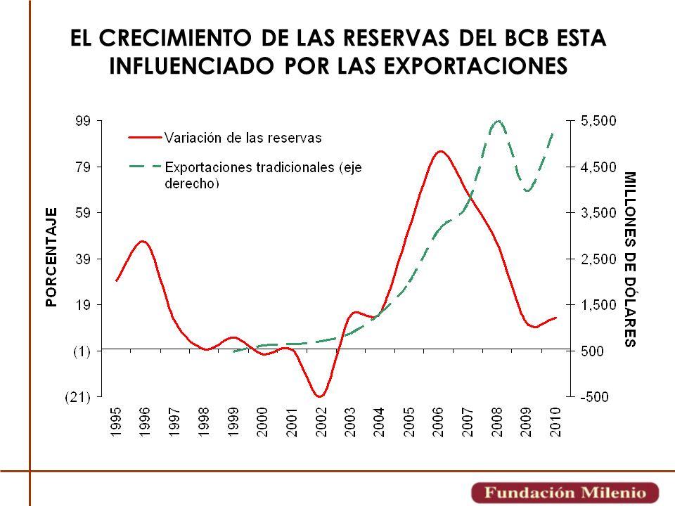 EL CRECIMIENTO DE LAS RESERVAS DEL BCB ESTA INFLUENCIADO POR LAS EXPORTACIONES