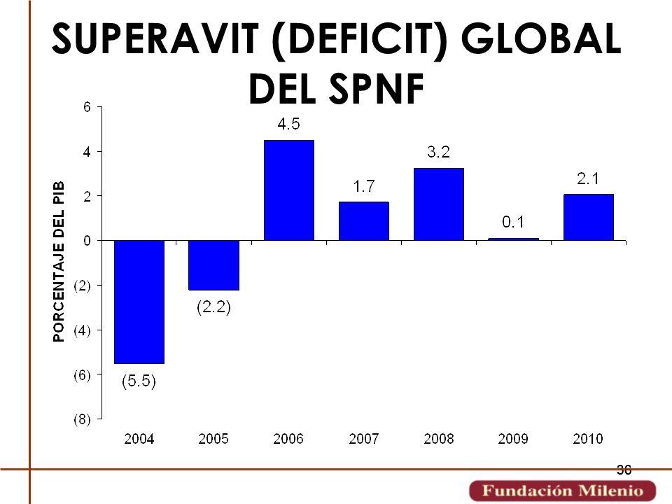 36 SUPERAVIT (DEFICIT) GLOBAL DEL SPNF