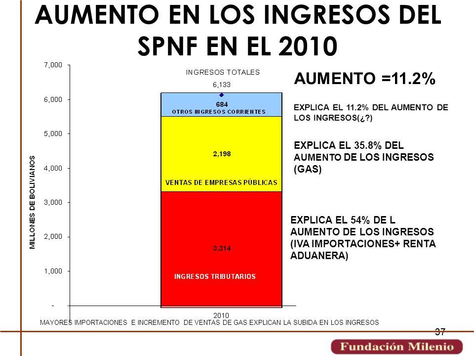 37 AUMENTO EN LOS INGRESOS DEL SPNF EN EL 2010 AUMENTO =11.2% EXPLICA EL 54% DE L AUMENTO DE LOS INGRESOS (IVA IMPORTACIONES+ RENTA ADUANERA) EXPLICA