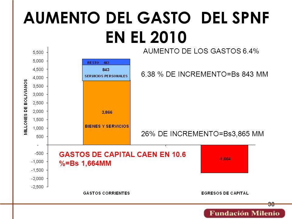 38 AUMENTO DEL GASTO DEL SPNF EN EL 2010 AUMENTO DE LOS GASTOS 6.4% 26% DE INCREMENTO=Bs3,865 MM 6.38 % DE INCREMENTO=Bs 843 MM GASTOS DE CAPITAL CAEN