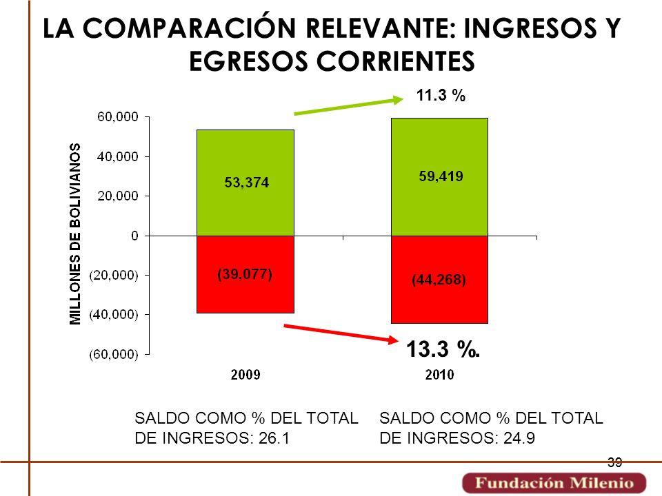 39 LA COMPARACIÓN RELEVANTE: INGRESOS Y EGRESOS CORRIENTES 11.3 % 13.3 %. SALDO COMO % DEL TOTAL DE INGRESOS: 26.1 SALDO COMO % DEL TOTAL DE INGRESOS:
