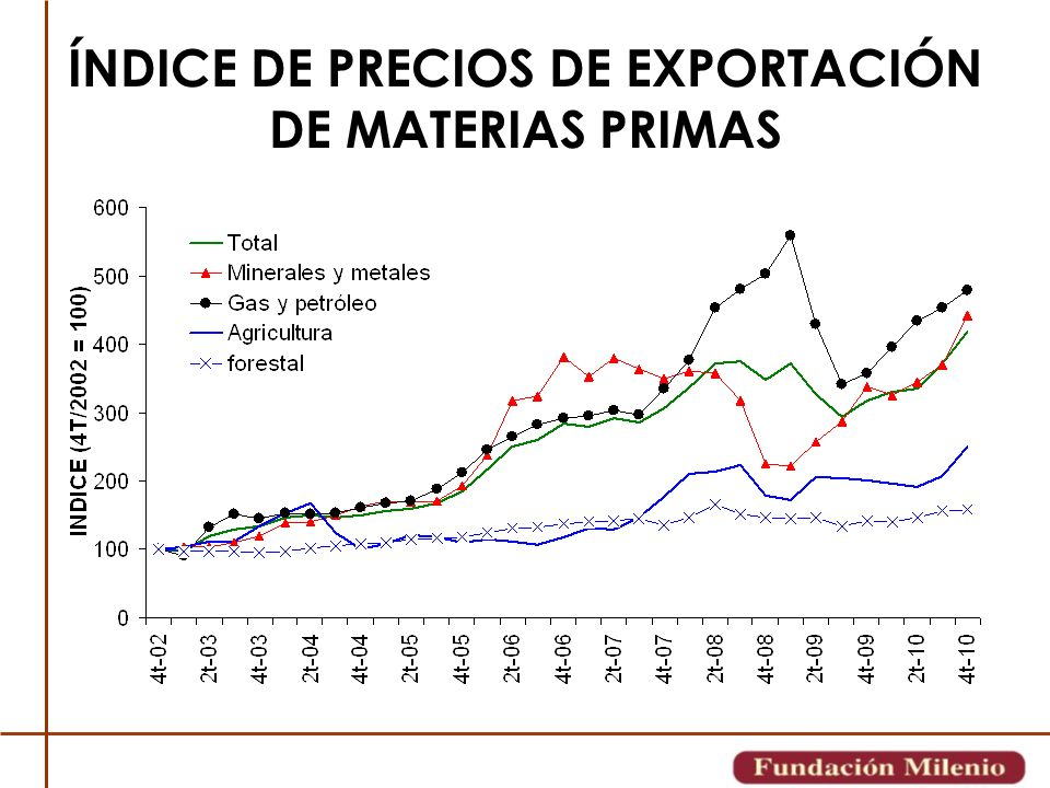 25 EL VOLUMEN DE PRODUCCIÓN DE LOS PRINCIPALES MINERALES BAJÓ