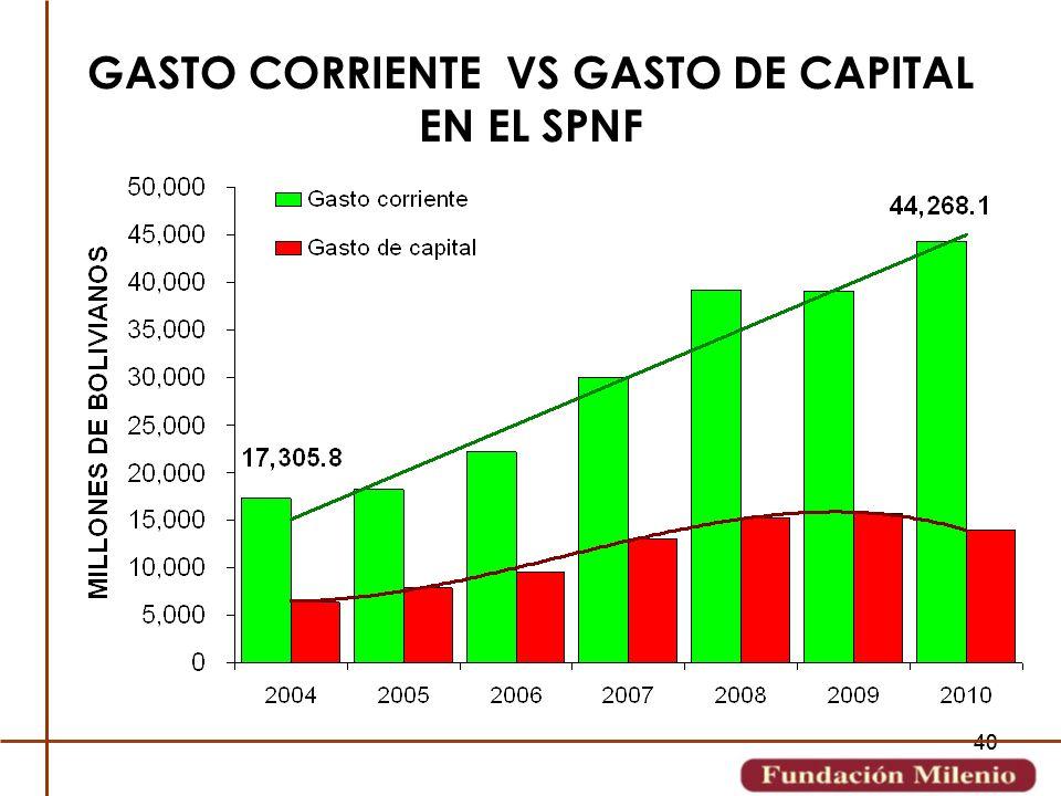 40 GASTO CORRIENTE VS GASTO DE CAPITAL EN EL SPNF