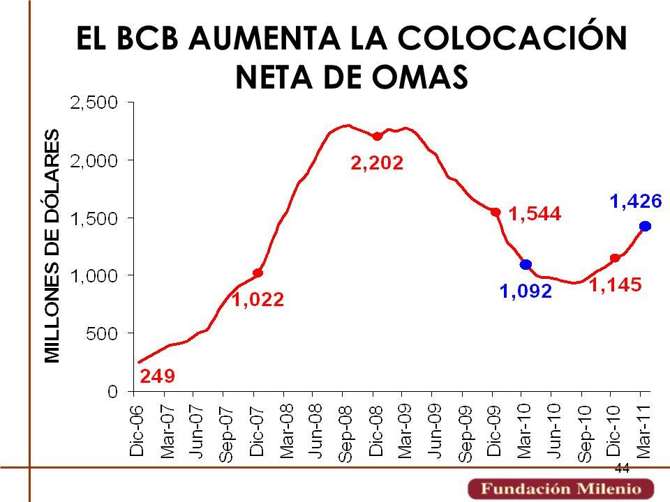 44 EL BCB AUMENTA LA COLOCACIÓN NETA DE OMAS