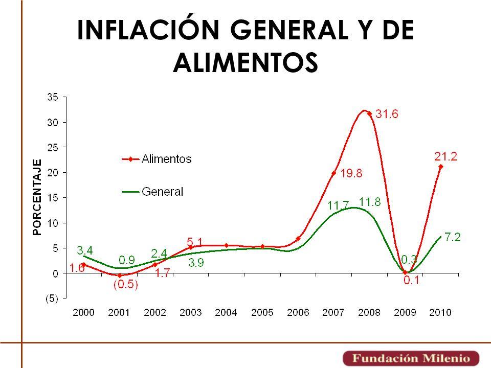 INFLACIÓN GENERAL Y DE ALIMENTOS