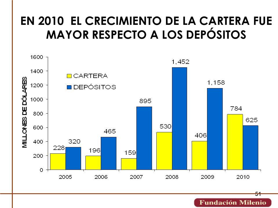 51 EN 2010 EL CRECIMIENTO DE LA CARTERA FUE MAYOR RESPECTO A LOS DEPÓSITOS