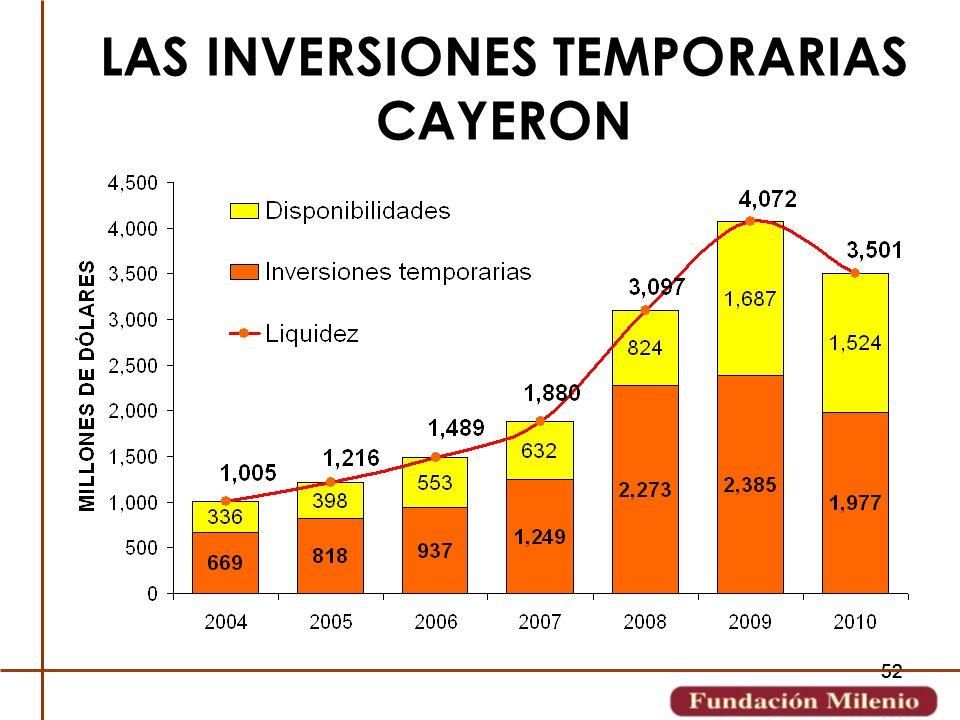 52 LAS INVERSIONES TEMPORARIAS CAYERON
