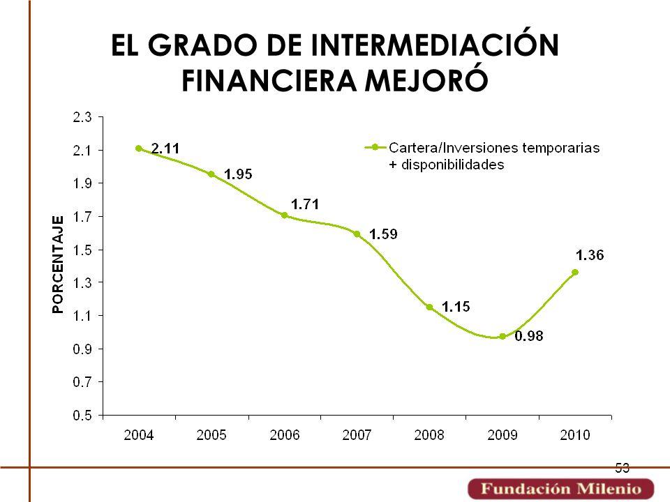 53 EL GRADO DE INTERMEDIACIÓN FINANCIERA MEJORÓ