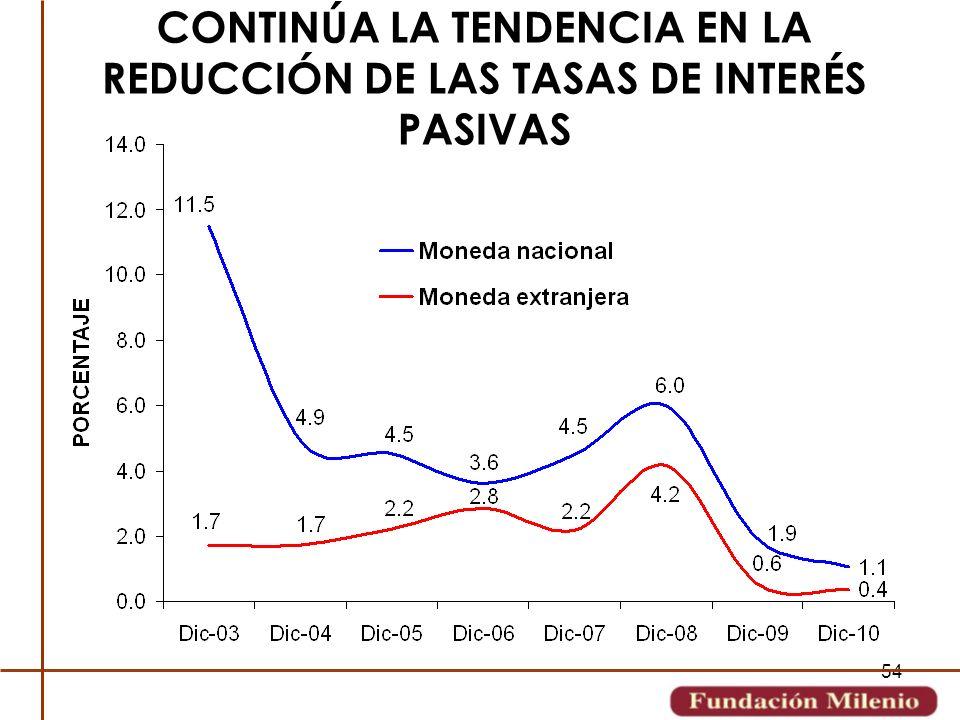 54 CONTINÚA LA TENDENCIA EN LA REDUCCIÓN DE LAS TASAS DE INTERÉS PASIVAS