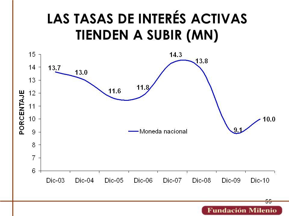55 LAS TASAS DE INTERÉS ACTIVAS TIENDEN A SUBIR (MN)