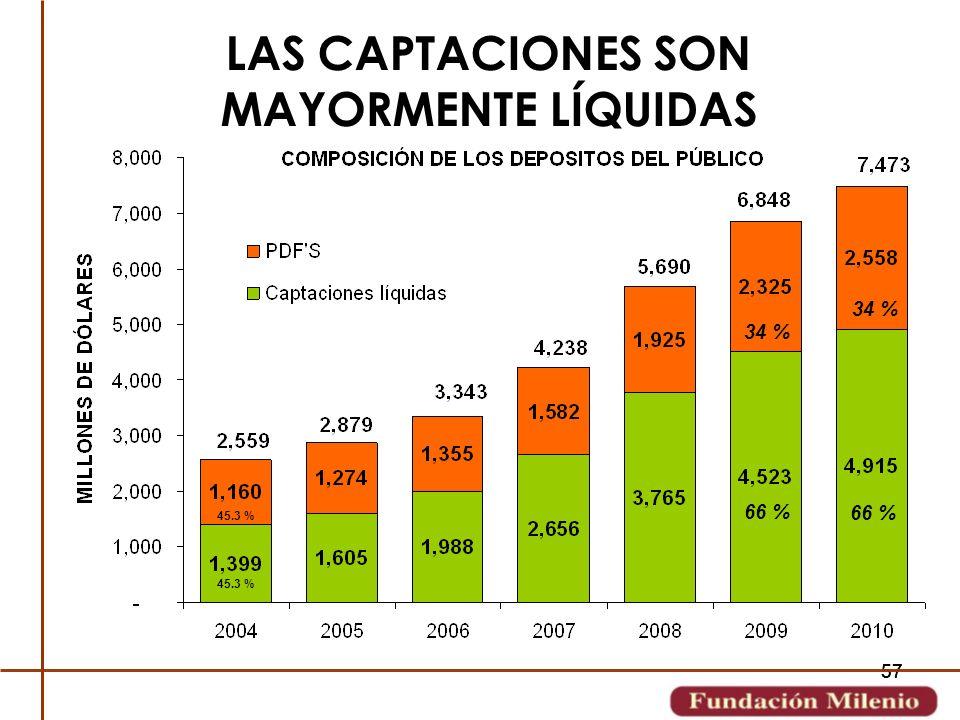 57 LAS CAPTACIONES SON MAYORMENTE LÍQUIDAS 45.3 % 34 % 66 % 34 % 66 %
