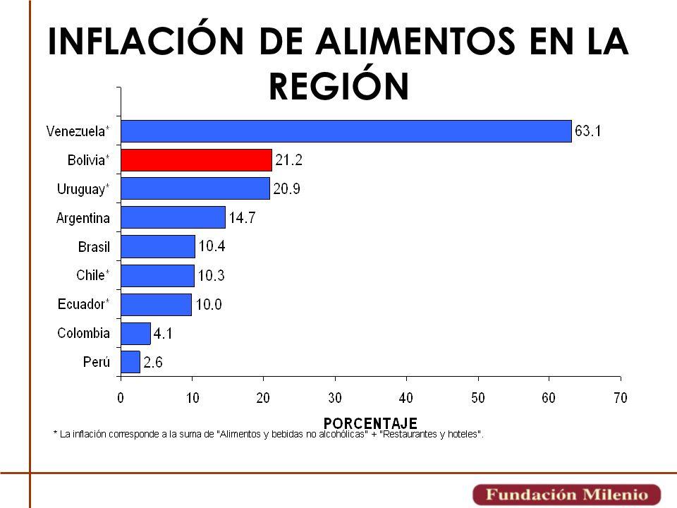 INFLACIÓN DE ALIMENTOS EN LA REGIÓN