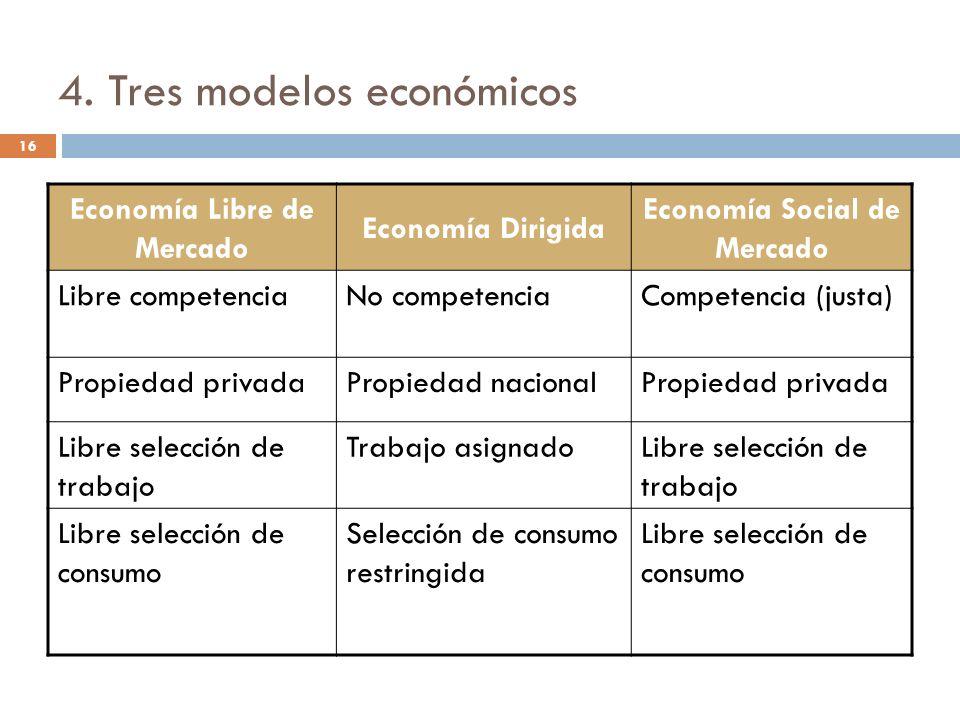 16 4. Tres modelos económicos Economía Libre de Mercado Economía Dirigida Economía Social de Mercado Libre competenciaNo competenciaCompetencia (justa