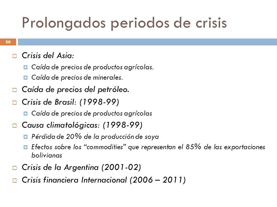 20 Crisis del Asia: Caída de precios de productos agrícolas. Caída de precios de minerales. Caída de precios del petróleo. Crisis de Brasil: (1998-99)