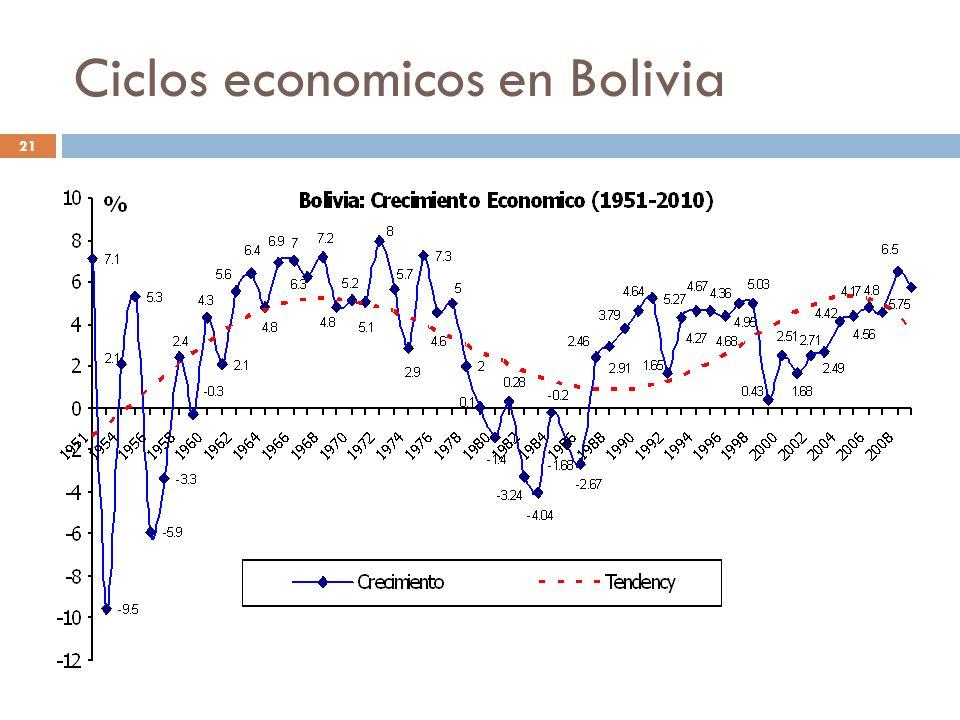 Ciclos economicos en Bolivia 21