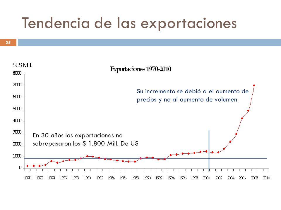 Tendencia de las exportaciones En 30 años las exportaciones no sobrepasaron los $ 1.800 Mill. De US Su incremento se debió a el aumento de precios y n