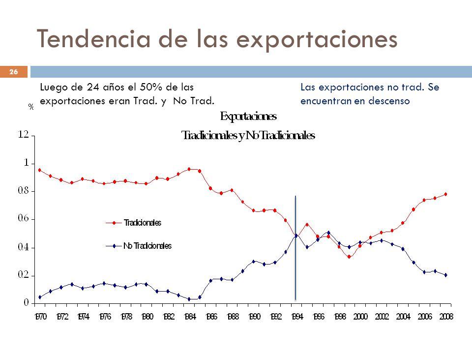 Tendencia de las exportaciones Luego de 24 años el 50% de las exportaciones eran Trad. y No Trad. Las exportaciones no trad. Se encuentran en descenso