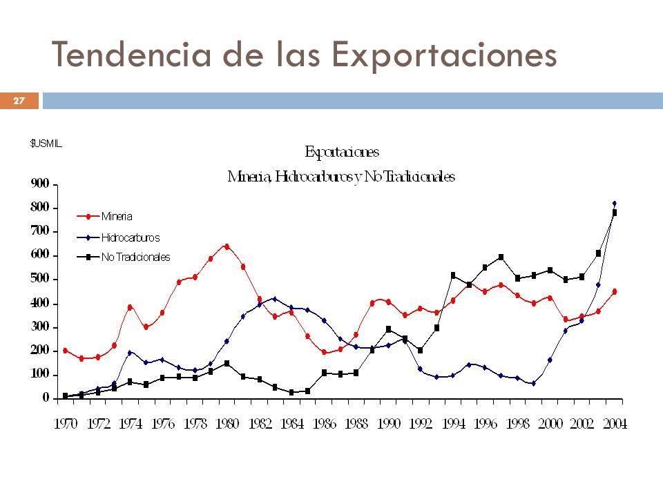 Tendencia de las Exportaciones 27