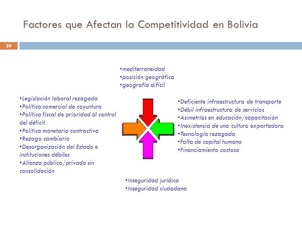 Factores que Afectan la Competitividad en Bolivia 29 Deficiente infraestructura de transporte Débil infraestructura de servicios Asimetrías en educaci