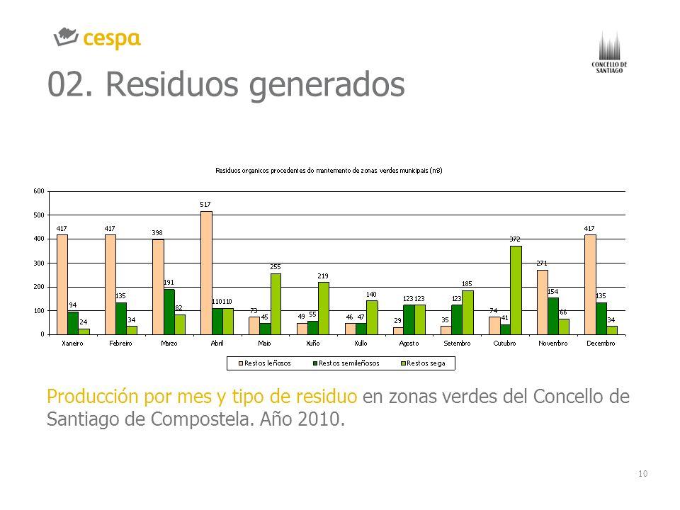 10 02. Residuos generados Producción por mes y tipo de residuo en zonas verdes del Concello de Santiago de Compostela. Año 2010. GRÁFICO O IMAGEN CHAR