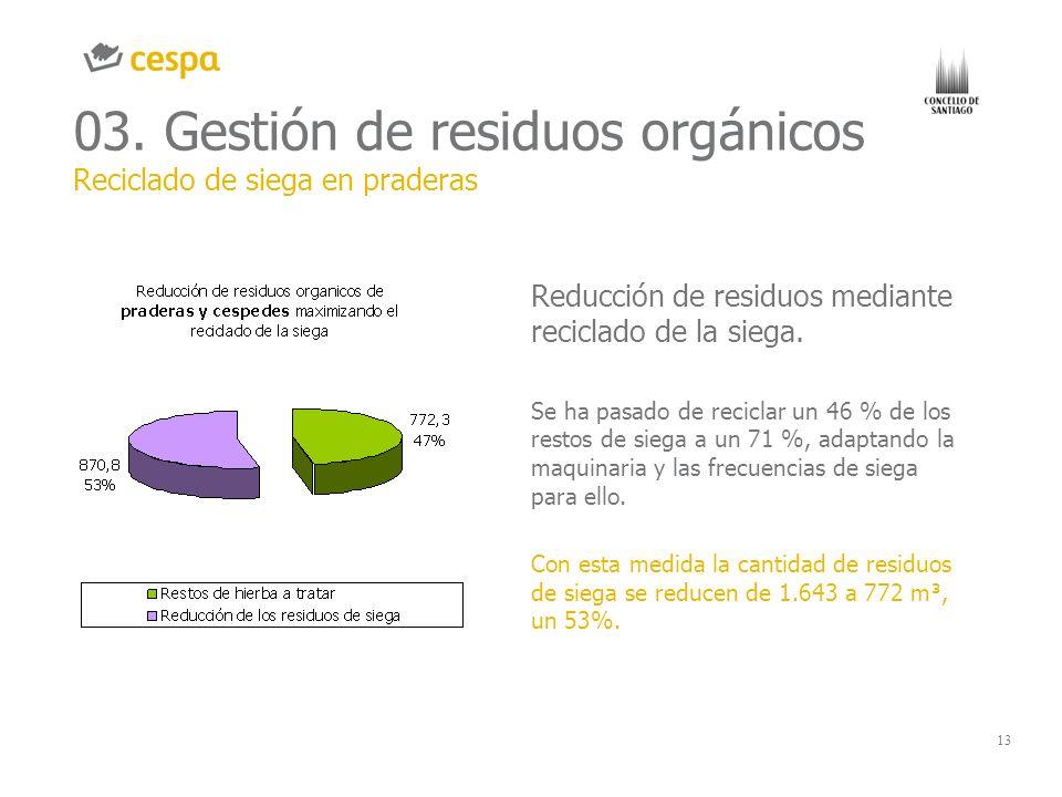 13 03. Gestión de residuos orgánicos Reciclado de siega en praderas GRÁFICO O IMAGEN CHART OR IMAGE Reducción de residuos mediante reciclado de la sie