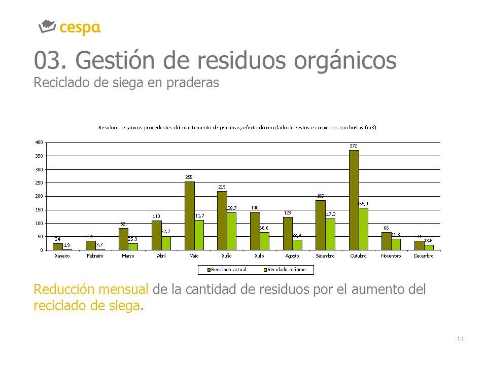 14 03. Gestión de residuos orgánicos Reciclado de siega en praderas Reducción mensual de la cantidad de residuos por el aumento del reciclado de siega