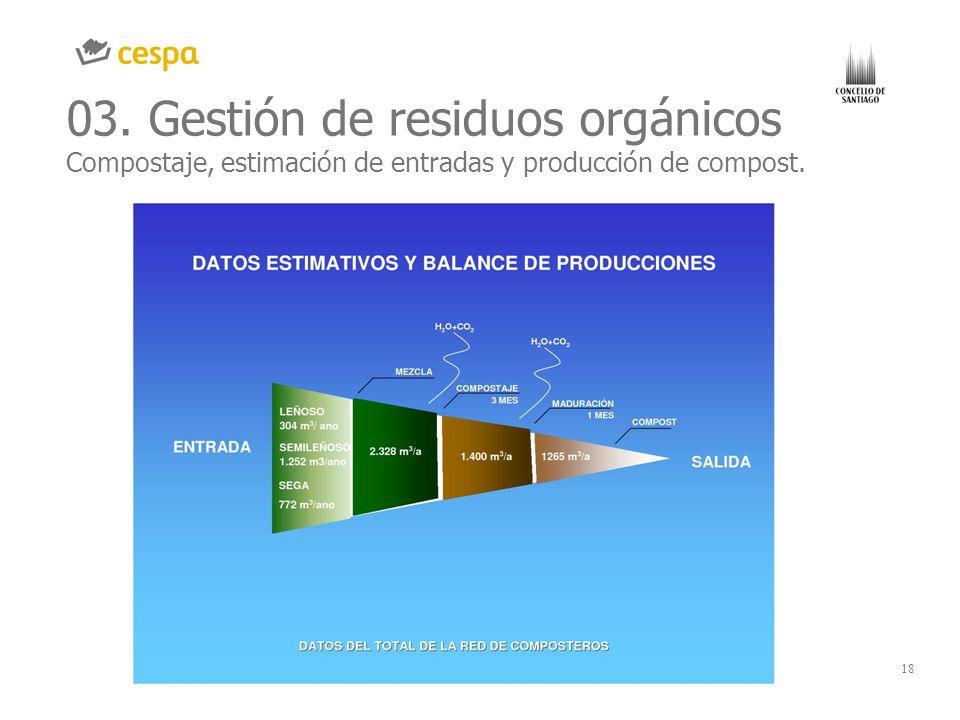 18 03. Gestión de residuos orgánicos Compostaje, estimación de entradas y producción de compost.