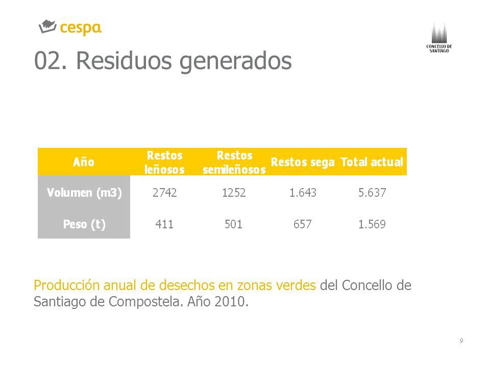 9 02. Residuos generados Producción anual de desechos en zonas verdes del Concello de Santiago de Compostela. Año 2010. GRÁFICO O IMAGEN CHART OR IMAG