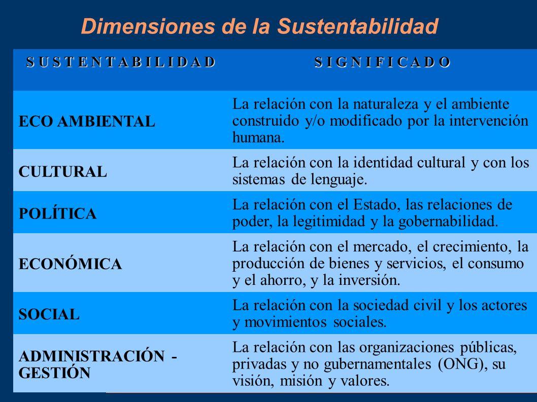 S U S T E N T A B I L I D A D S I G N I F I C A D O ECO AMBIENTAL La relación con la naturaleza y el ambiente construido y/o modificado por la interve