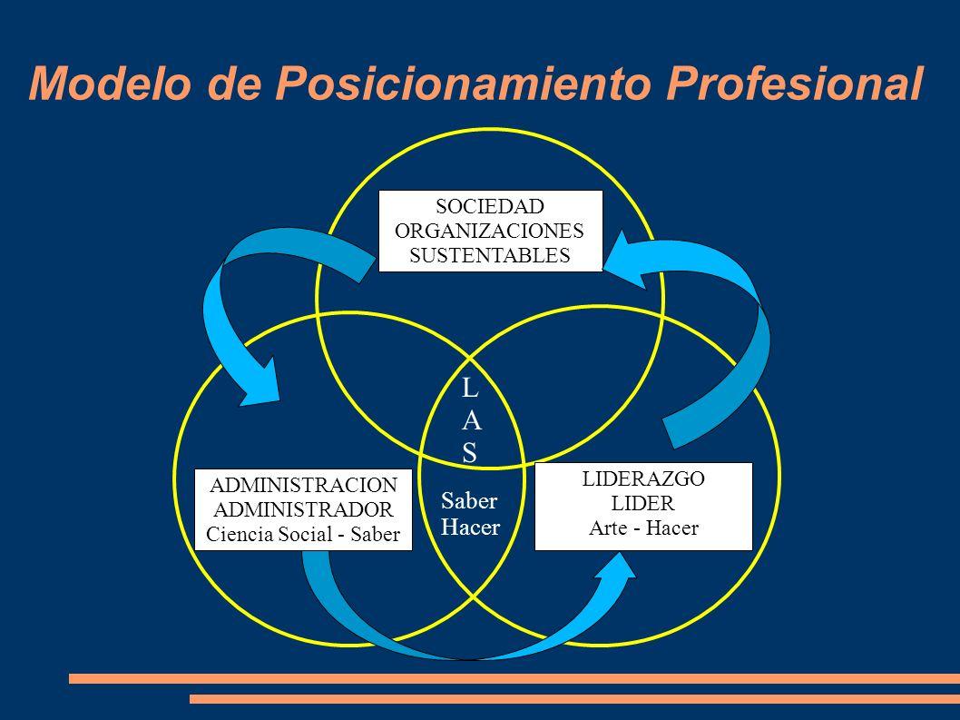 Modelo de Posicionamiento Profesional SOCIEDAD ORGANIZACIONES SUSTENTABLES ADMINISTRACION ADMINISTRADOR Ciencia Social - Saber LIDERAZGO LIDER Arte -