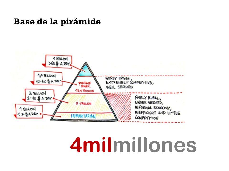Base de la pirámide 4milmillones