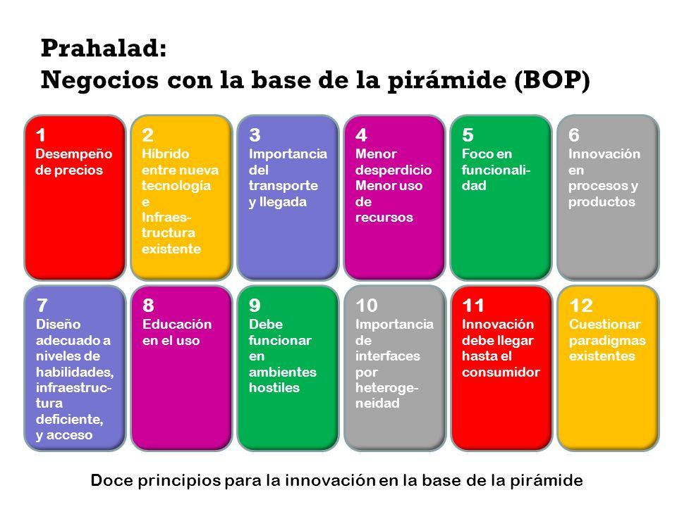 Prahalad: Negocios con la base de la pirámide (BOP) 1 Desempeño de precios 6 Innovación en procesos y productos 2 Híbrido entre nueva tecnología e Inf