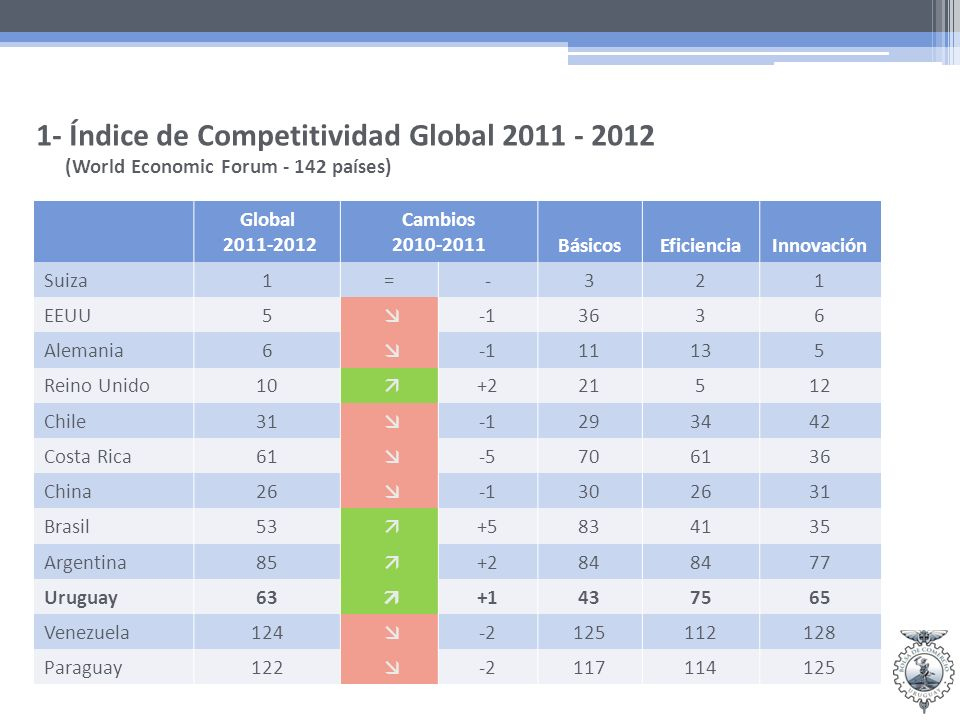 Global 2011-2012 Cambios 2010-2011BásicosEficienciaInnovación Suiza1=-321 EEUU5 3636 Alemania6 11135 Reino Unido10 +221512 Chile31 293442 Costa Rica61 -5706136 China26 302631 Brasil53 +5834135 Argentina85 +284 77 Uruguay63 +1437565 Venezuela124 -2125112128 Paraguay122 -2117114125 1- Índice de Competitividad Global 2011 - 2012 (World Economic Forum - 142 países)