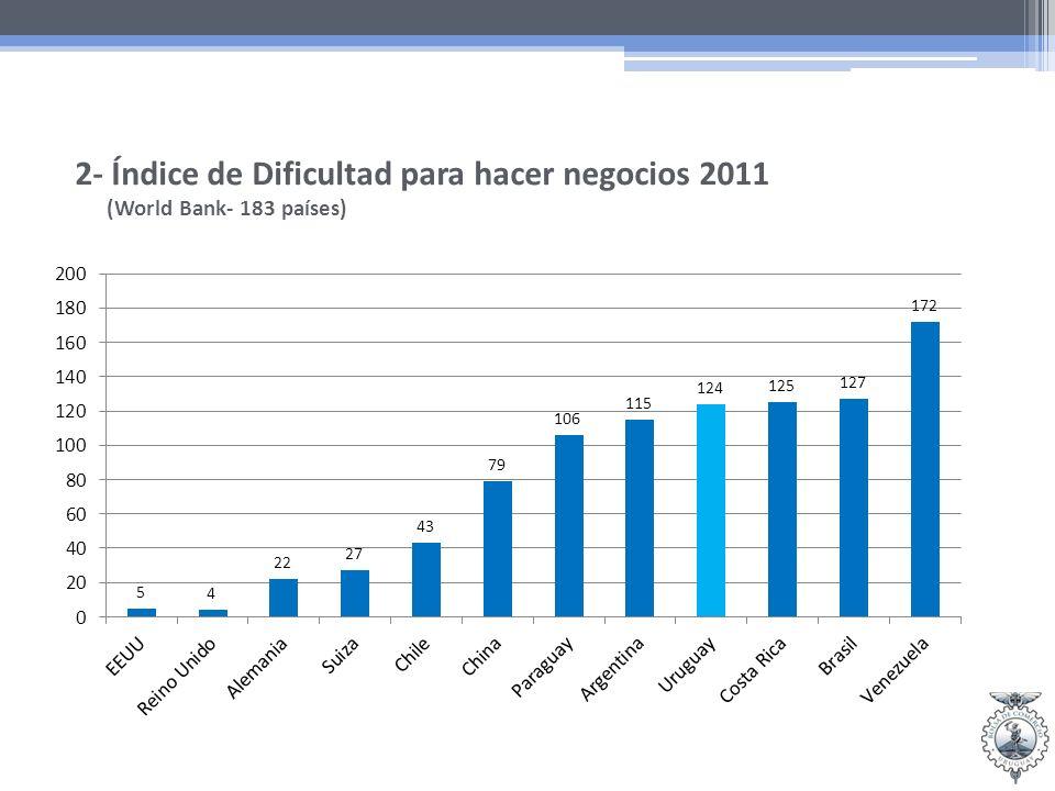 2- Índice de Dificultad para hacer negocios 2011 (World Bank- 183 países)