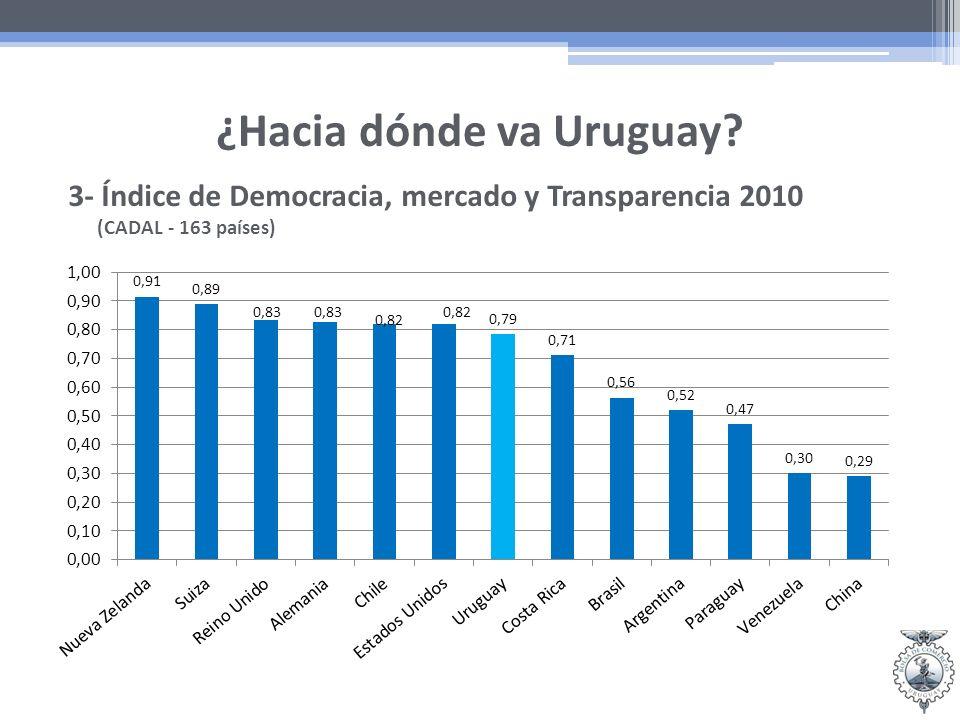 ¿Hacia dónde va Uruguay 3- Índice de Democracia, mercado y Transparencia 2010 (CADAL - 163 países)