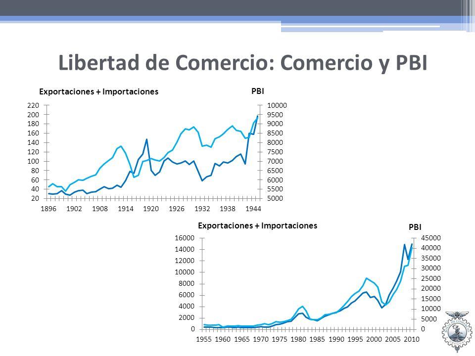 Libertad de Comercio: Comercio y PBI