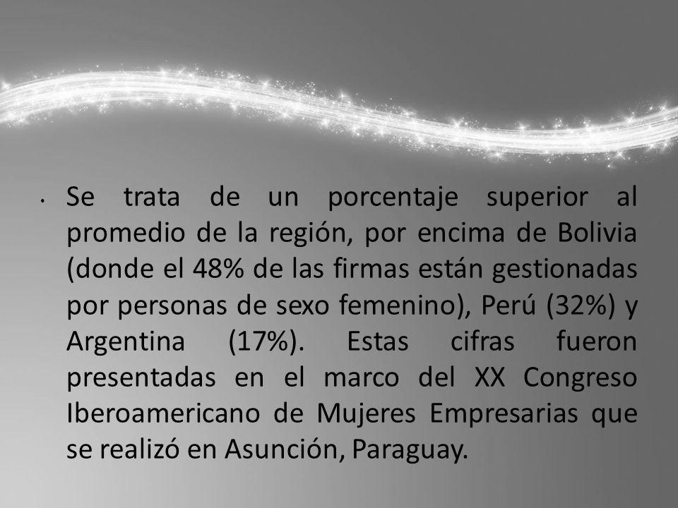 Se trata de un porcentaje superior al promedio de la región, por encima de Bolivia (donde el 48% de las firmas están gestionadas por personas de sexo