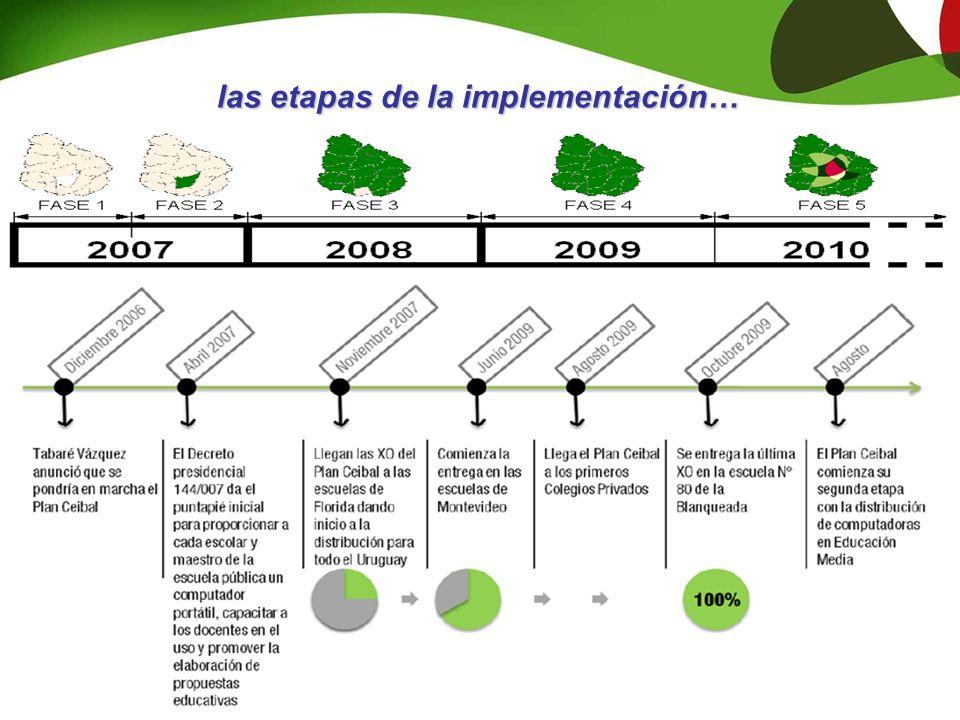 las etapas de la implementación…