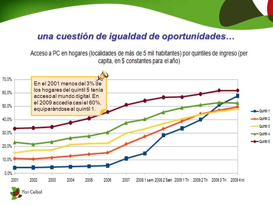 En el 2001 menos del 3% de los hogares del quintil 5 tenía acceso al mundo digital.