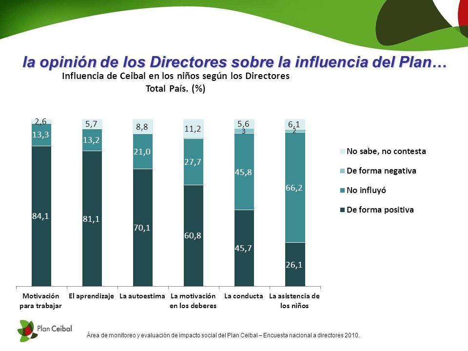 Área de monitoreo y evaluación de impacto social del Plan Ceibal – Encuesta nacional a directores 2010.